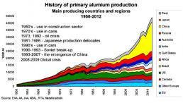 Historie světové produkce hliníku